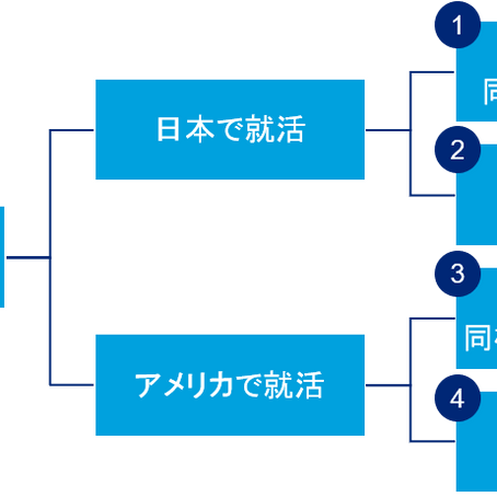 日本人留学生の就職活動