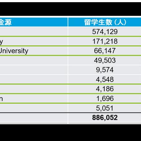 アメリカの大学に留学するデメリット ~ 高い学費をどう賄うか