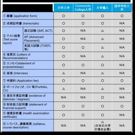 アメリカの大学の入学条件・基準1