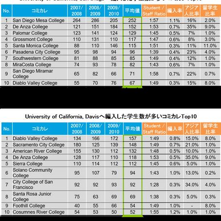 カリフォルニア大学に編入するためのベストなコミュニティカレッジ選択