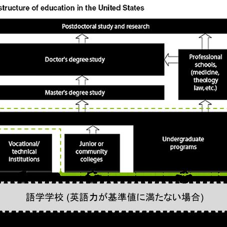 アメリカの大学の基本情報