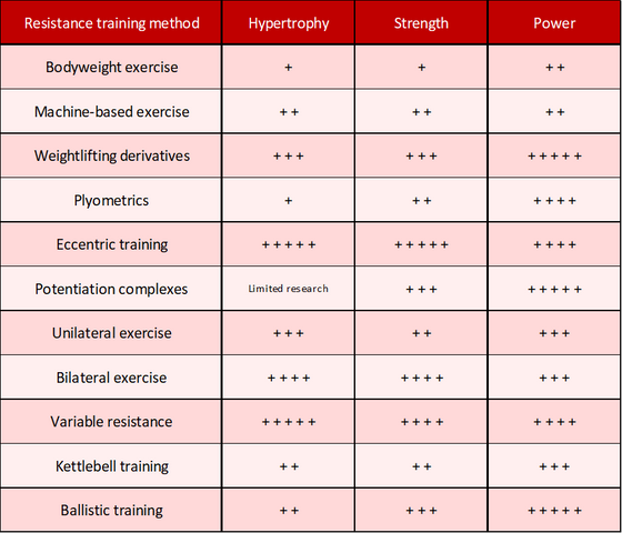The importance of muscular strength in athletic performance: Training considerations