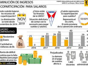 Decadencia de la UMSS por un déficit de situación financiera de 455 millones de Bolivianos