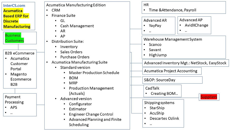 Discrete Manufacturing ERP Common Featur