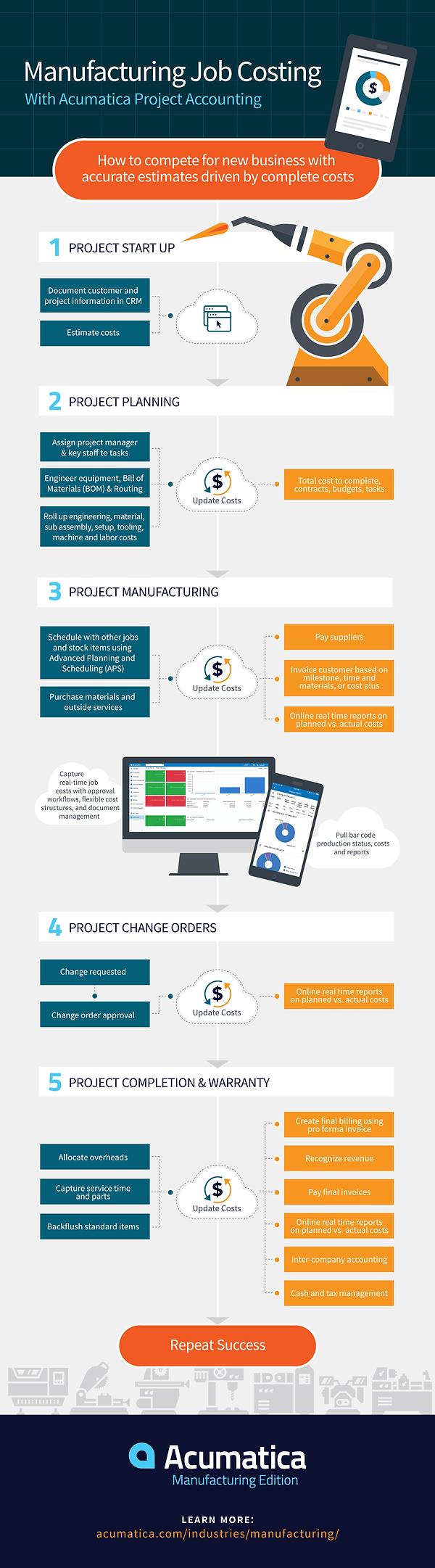 Acumatica-Manufacturing-Job-Costing-Info