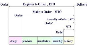 At the time of sales order - compare of
