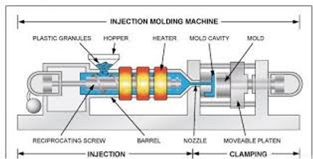 Wikipedia Injection Molding Machine.png