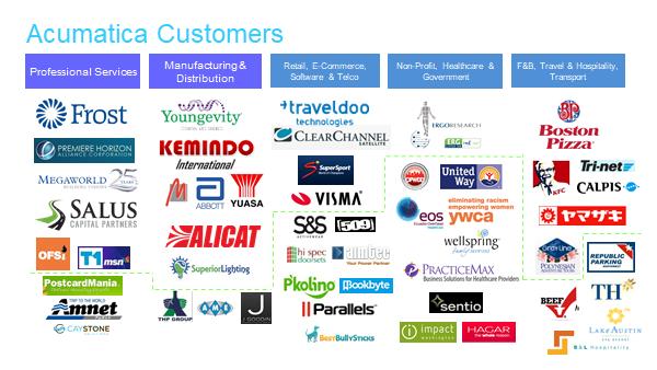 Acumatica Customers.png