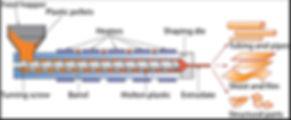 Extrusion machine.jpg