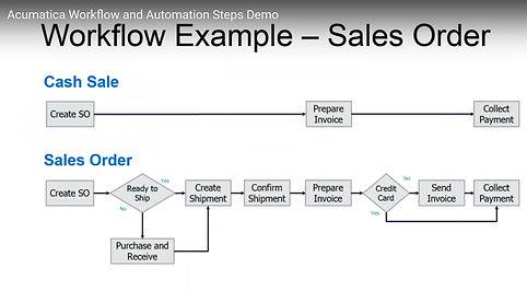 Sales order process flow in Acumatica.jp