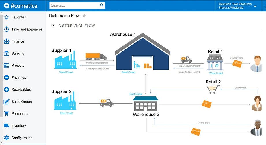 Distribution business process flow dashb