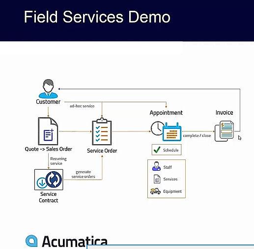 Field Service Business Process Flow.jpg
