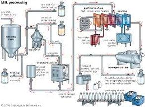 Milk homogenization.jpg