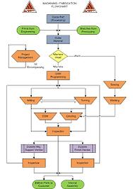 Generic machine shop flow chart.png
