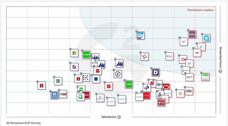 G2 ERP Grid score winter 2021 User satis