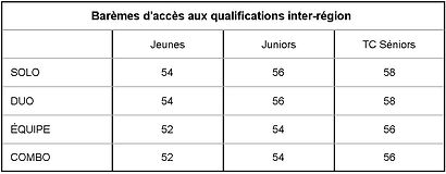 Barèmes_d'accès_aux_qualifications.jpg