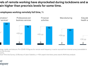 The levels of remote working have skyrocketed during lockdowns