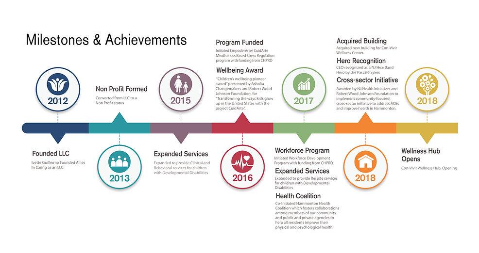 Timeline Milestones, Achievements-01.jpg