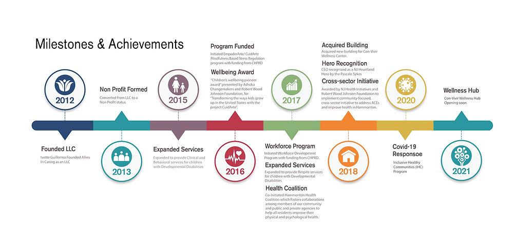 Timeline Milestones, Achievements-2021