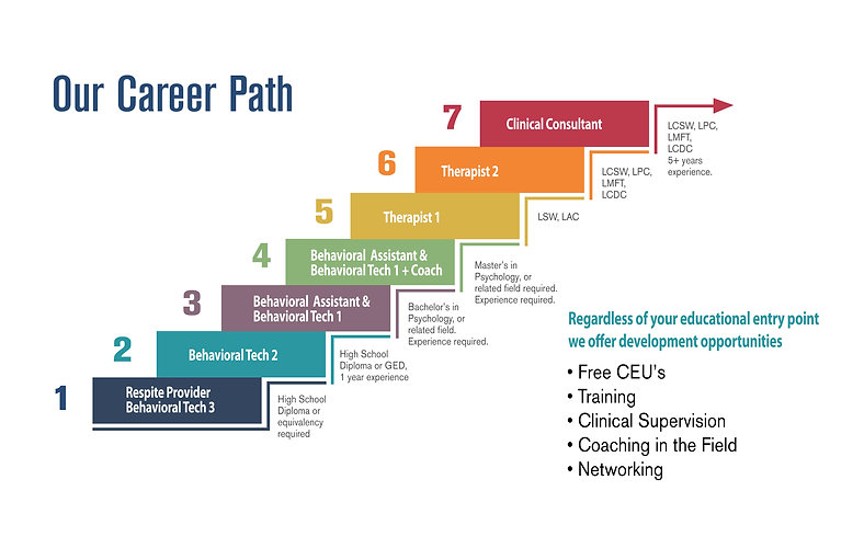 Our Career Path