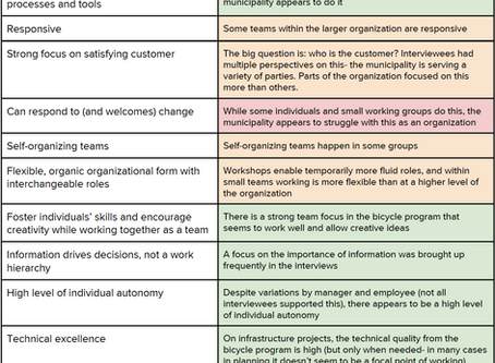 Agile working in the Bicycle Program of the Municipality of Amsterdam - Master's Thesis Part 4