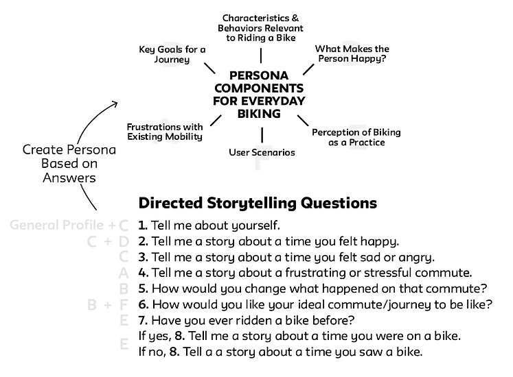 Directed storytelling components and quesions