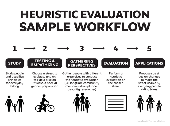 Heuristic evaluation sample workflow