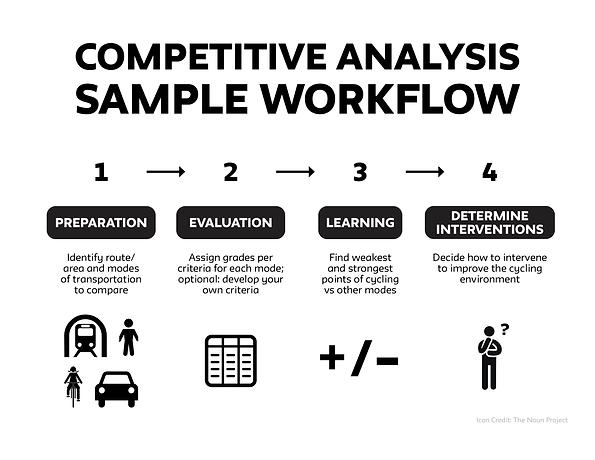 CompetitiveAnalysisWorkflow.png