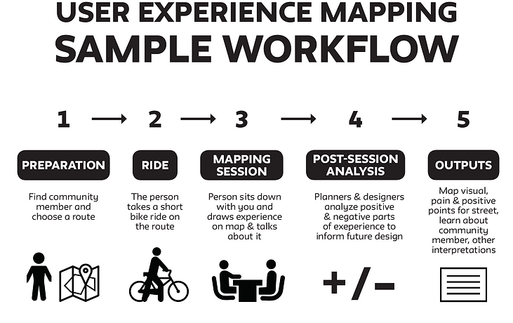 User experience mapping sample workflow
