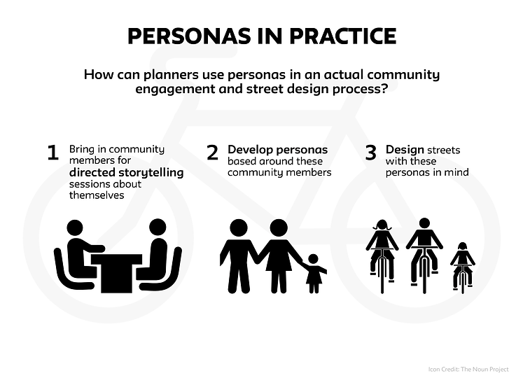 Personas in practice steps
