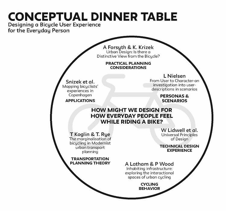 Conceptual dinner table - literature sources