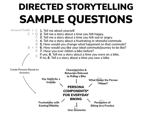 Directed Storytelling Sample Questions.p