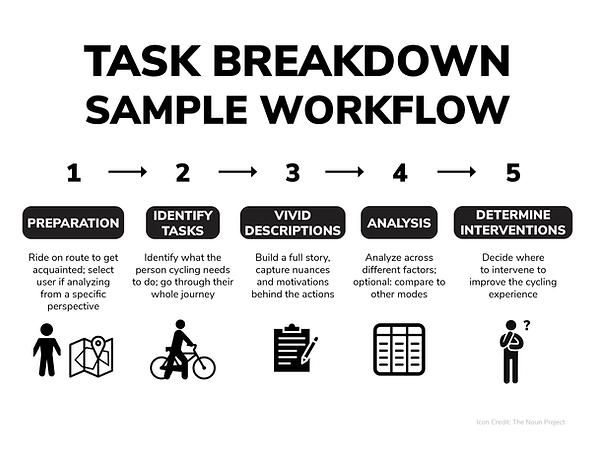 Task Breakdown Workflow.png