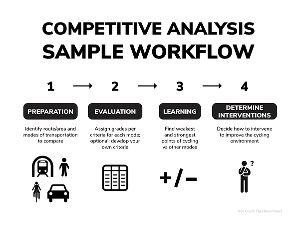 Competitive Analysis Workflow.png