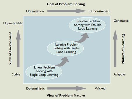 Agile in the planning context? An academic perspective - Master's Thesis Part 1