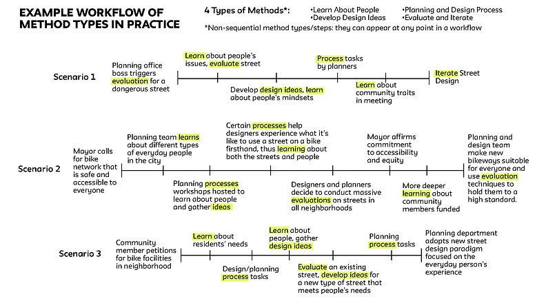 Example workflow of method types in practice