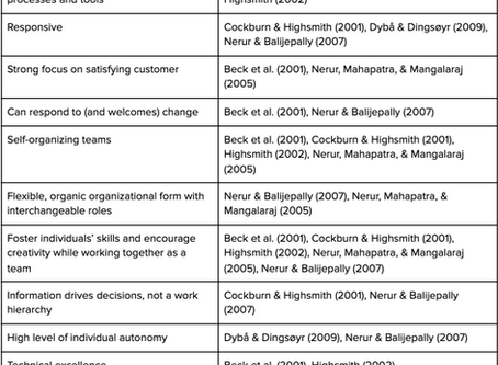 What's behind the buzzword? Characteristics & practices of agile organizations - MSc Thesis Context