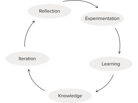 Agile working for learning