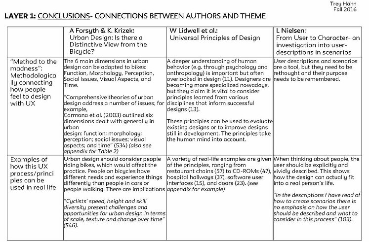 Literature synthesis matrix - authors 1-3b