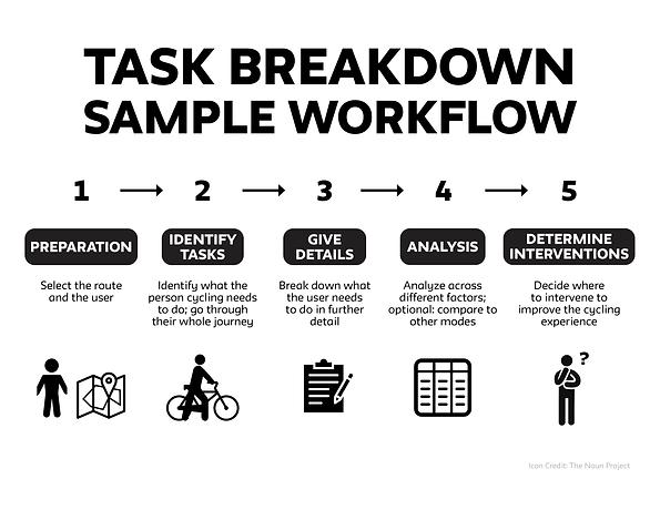 TaskBreakdownWorkflow.png