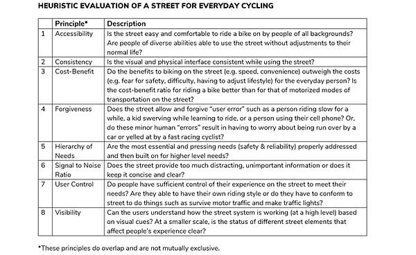 HeuristicEval Bike Principles List.png