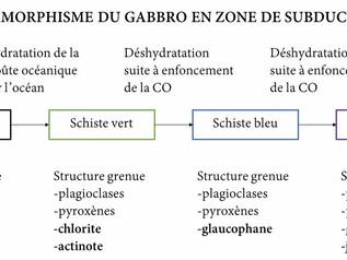 Synthèse : géologie