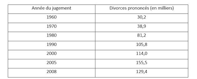 Divorce et datant de plus de 50