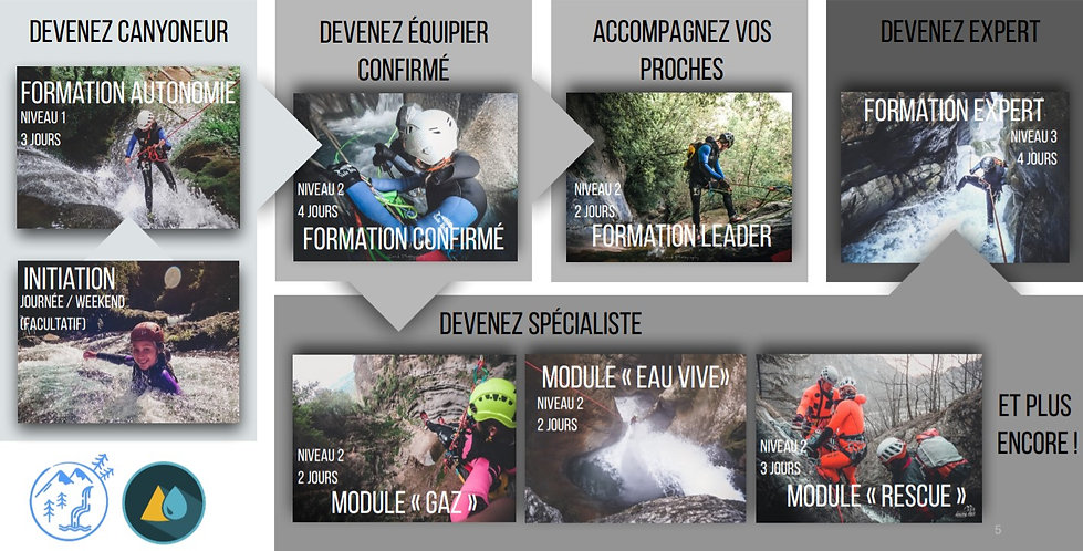 Programme de formation canyoning Grenoble avec in Canyon We Trust