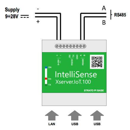 IoT gateway wiring