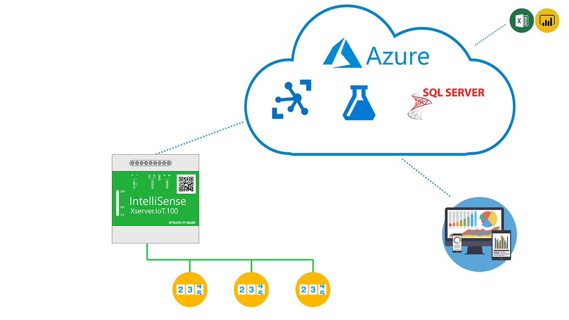Industry meters connect to Cloud