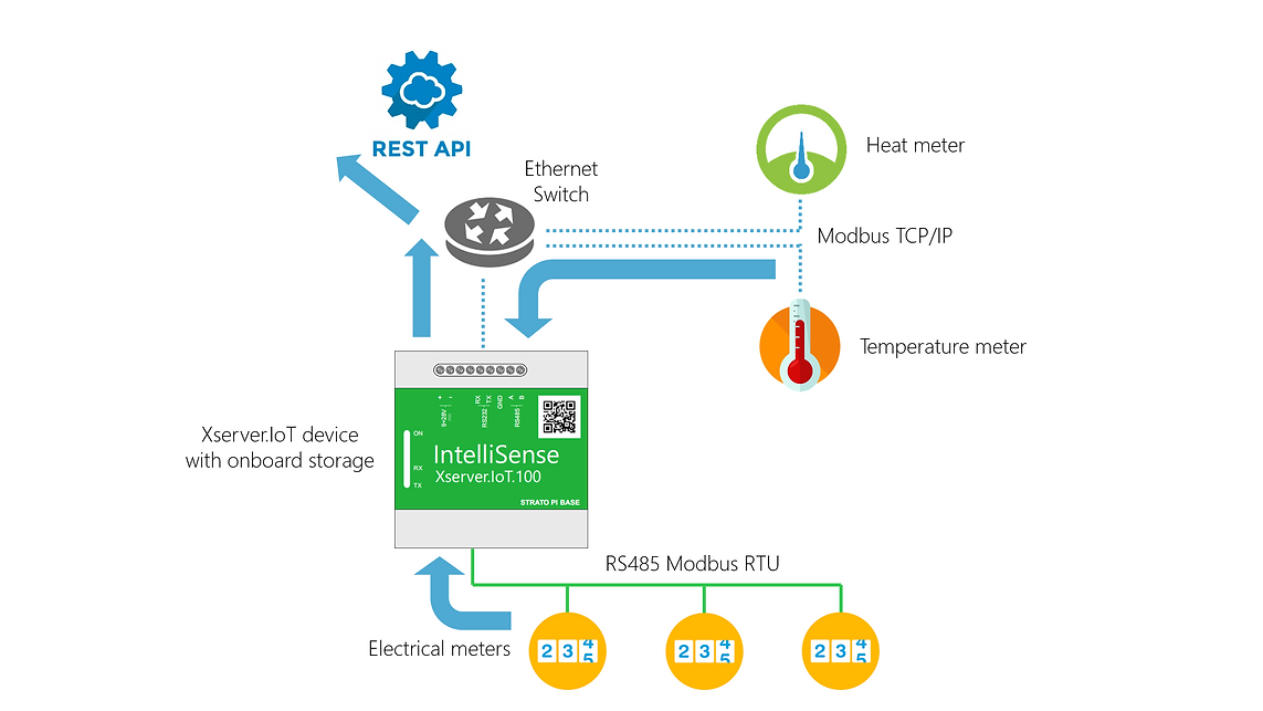 IoT devices connec to EMS & BMS