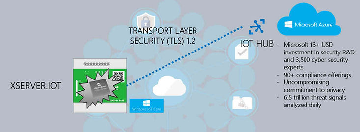 IoT Gateway and cloud IT security