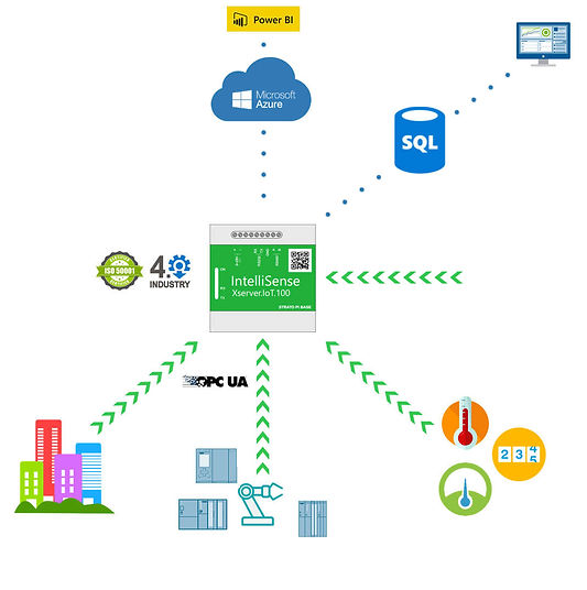 Easily transfer data from the field devices to Cloud and On-Premises