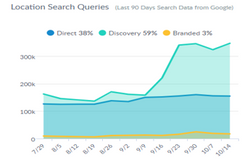 Increases in Customer Discovery